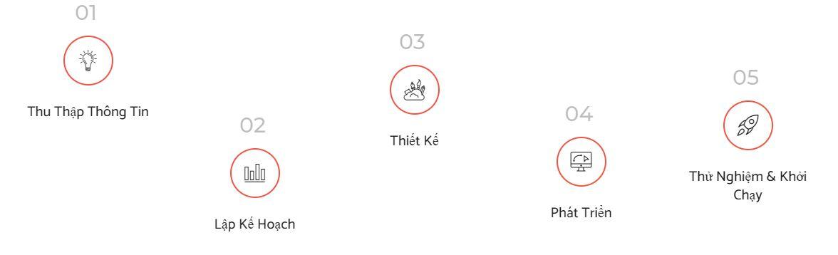quy-trinh-thiet-ke-website