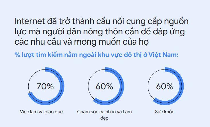 luot-tim-kiem-google-o-nong-thon